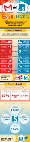 email-vs-social-media-marketing