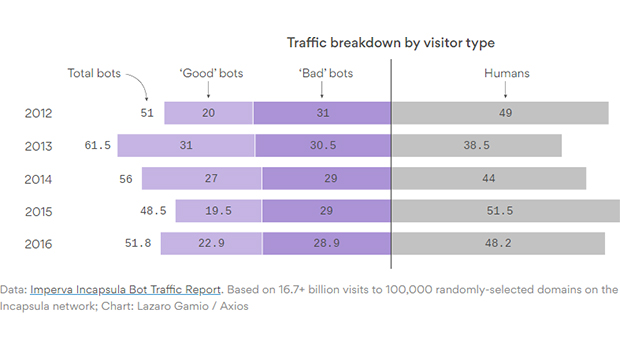 internet-traffic-bots