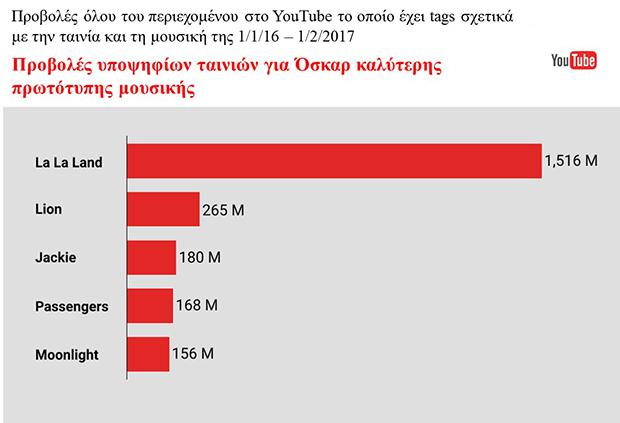 youtube-oscar-2017